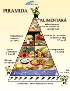 Piramida-Alimentara